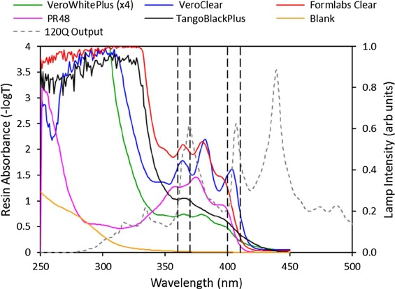 Measuring UV curing parameters of commercial photopolymers