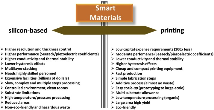 Polymer-based smart materials by printing technologies: Improving