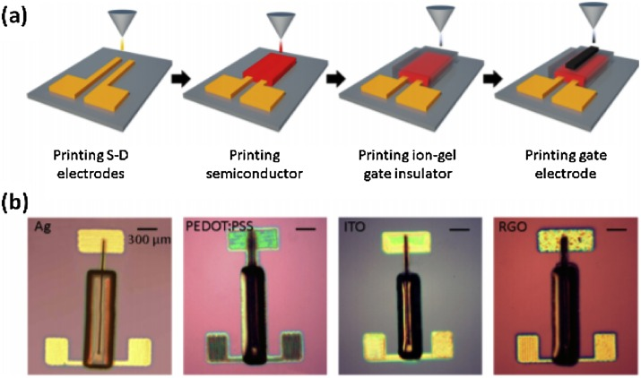 Polymer-based smart materials by printing technologies