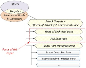 Security of additive manufacturing: Attack taxonomy and survey