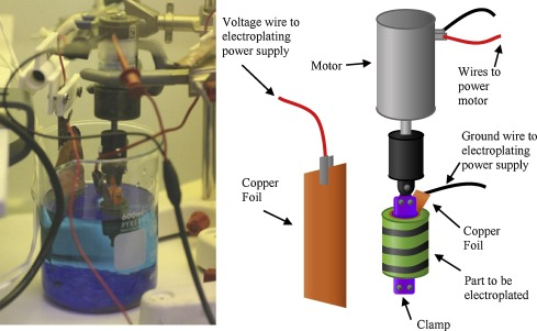 Selective electroplating of 3D printed parts - ScienceDirect