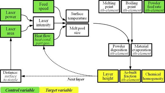 Laser metal deposition of compositionally graded TiZrNbTa refractory