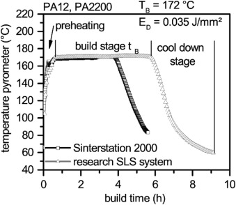 Aging effects of polyamide 12 in selective laser sintering