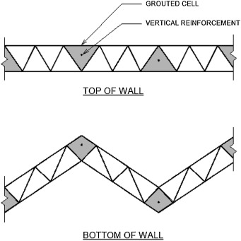 Development of the construction processes for reinforced