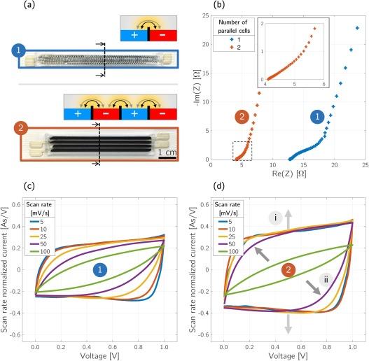 Single-operation, multi-phase additive manufacture of