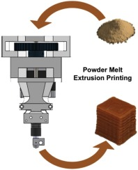 3D printing using powder melt extrusion - ScienceDirect