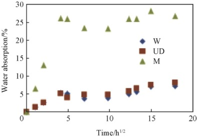 Effect of fibre orientations on the mechanical properties of kenaf