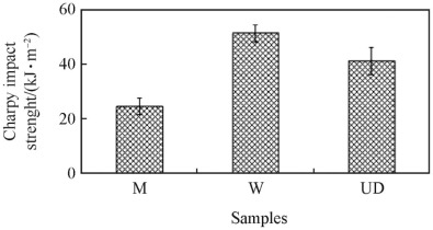 Effect of fibre orientations on the mechanical properties of