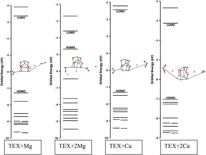 Destructive Effect Of Magnesium And Calcium Atoms On Tex Sciencedirect