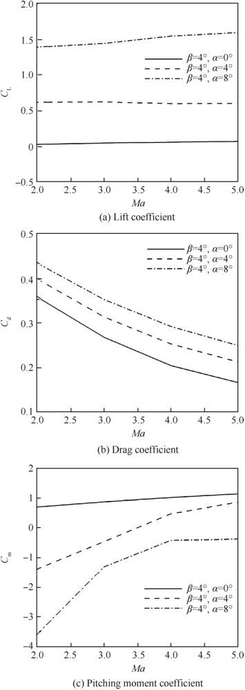 Trajectory optimization of a deflectable nose missile
