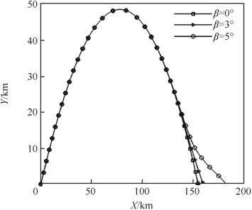 Trajectory optimization of a deflectable nose missile - ScienceDirect