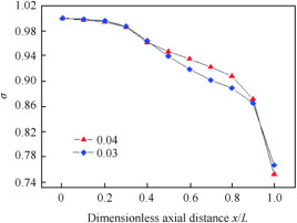Studies of a combined way of flame stability in ramjet