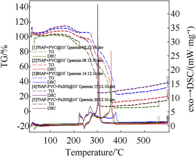 Comparison of burn rate and thermal decomposition of AP as