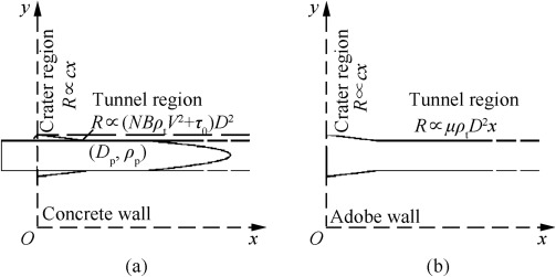 Ballistic model for the prediction of penetration depth and residual