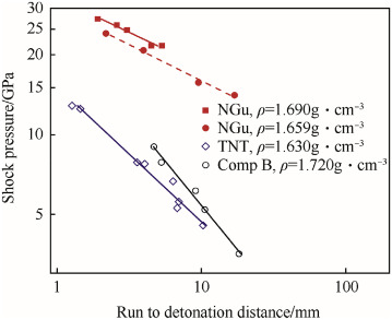 Nitroguanidine — Initiation & detonation - ScienceDirect