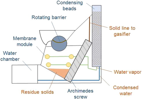 Materials and membrane technologies for water and energy