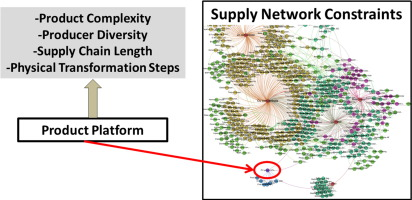 Mapping Supply Chain Risk By Network Analysis Of Product Platforms