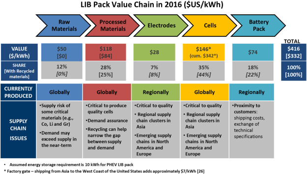The case for recycling: Overview and challenges in the