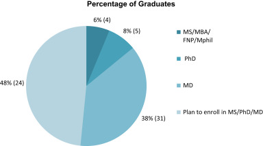A New Master's Degree in Global Health: Reflections on a 5-year