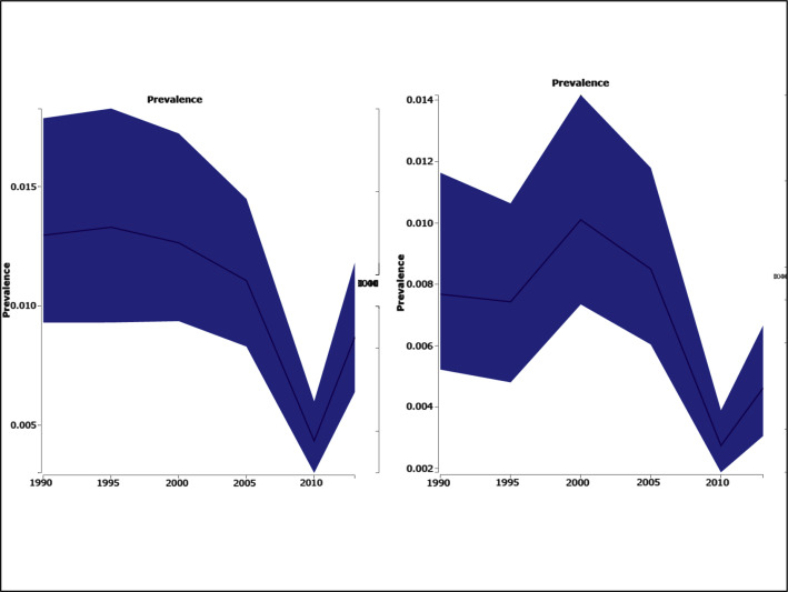 Trends in Coronary Heart Disease Epidemiology in India