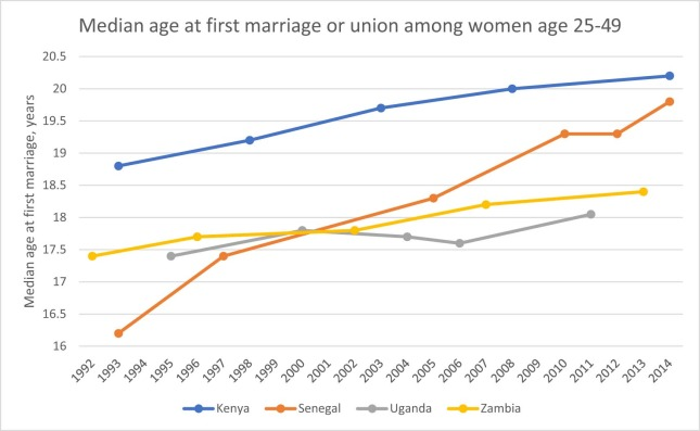 New Findings on Child Marriage in Sub-Saharan Africa