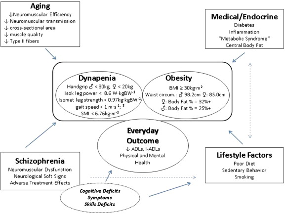 Polyunsaturated fat weight loss