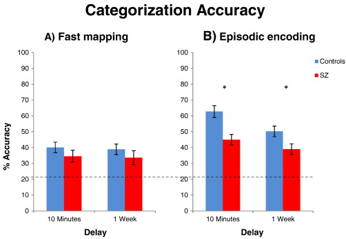 Effectiveness of fast mapping to promote learning in schizophrenia ...