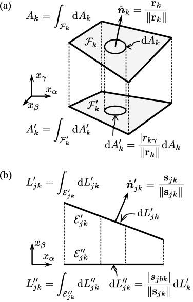 Efficient Voronoi volume estimation for DEM simulations of