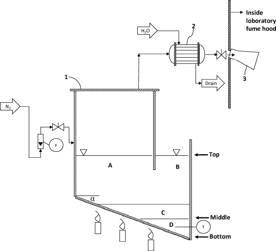 Novel Waste Printed Circuit Board Recycling Process With Molten Salt