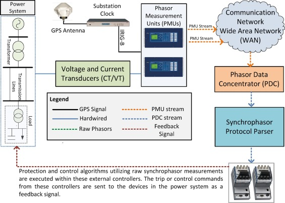 A method exploiting direct communication between phasor measurement
