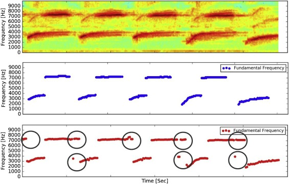 A method for estimation of fundamental frequency for tonal
