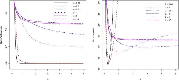 An alternative to the Cauchy distribution - ScienceDirect