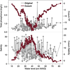 Analyzing and comparing complex environmental time series