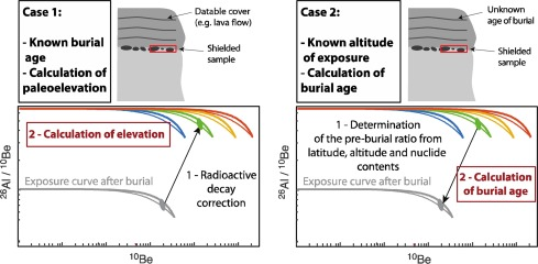 Cosmogenic nuclide burial dating