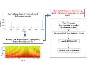Multiple time-frequency curve extraction Matlab code and its