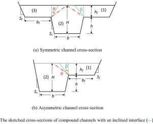 Apparent shear stress-based method on an inclined interface