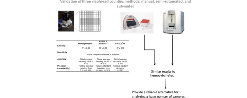 Validation of three viable-cell counting methods: Manual