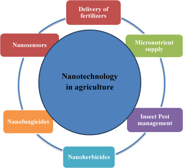 Applied nanotechnology : the conversion of research results to products / [...] XD-US