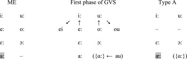 the developmental progression of english vowel systems 1500 1800 evidence from grammarians sciencedirect english vowel systems