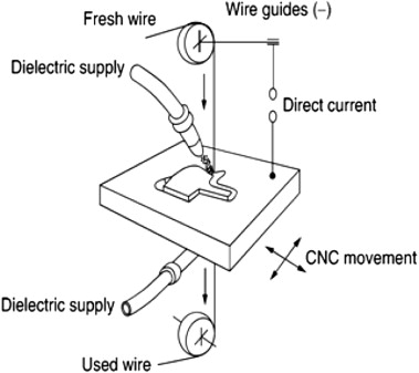 Wire Cut Edm Process | Optimization In Wire Cut Edm Of Nimonic 80a Using Taguchi S Approach