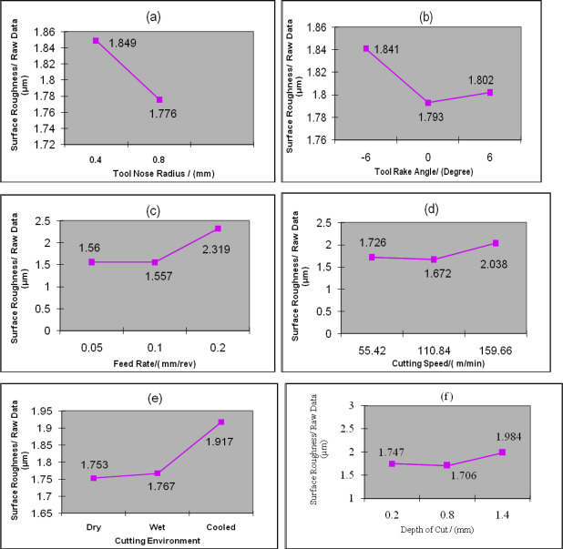 Investigation of surface roughness and MRR for turning of UD-GFRP