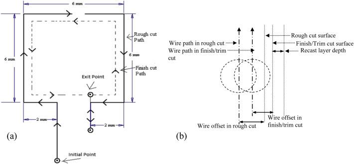 Multi-response optimization and modeling of trim cut WEDM operation