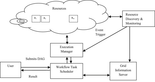 Adaptive workflow scheduling in grid computing based on