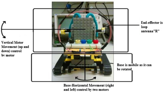 Modeling and performance optimization of automated antenna alignment