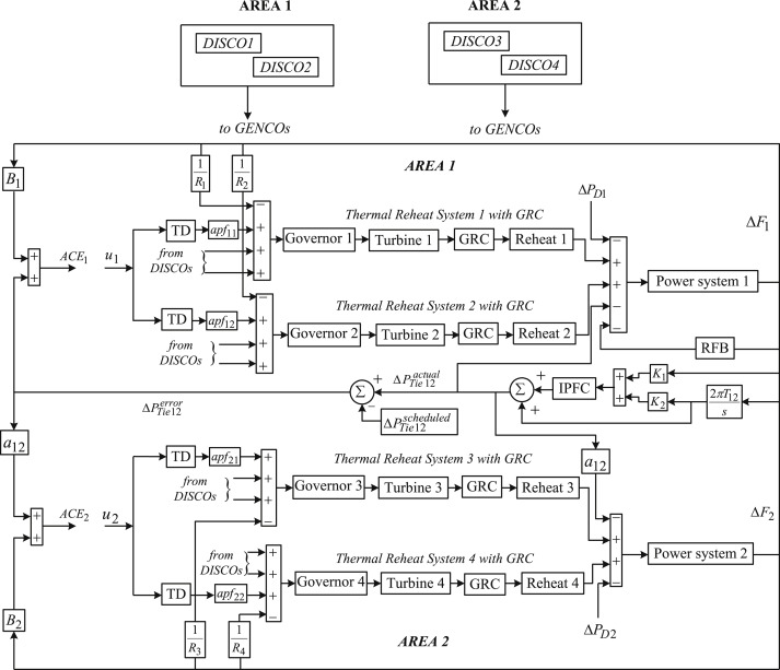 Agc of a multi area power system under deregulated environment using block diagram representation of two area power system with ipfc and rfb in deregulated environment ccuart Gallery