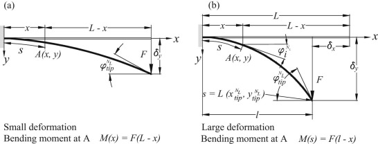 A theoretical and experimental study on geometric