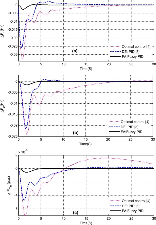 Firefly algorithm optimized fuzzy PID controller for AGC of multi
