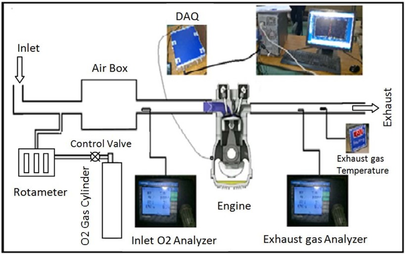 Effects of oxygen enriched combustion on pollution and performance