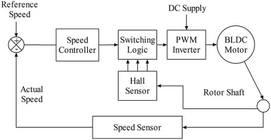 Bat algorithm optimized fuzzy PD based speed controller for