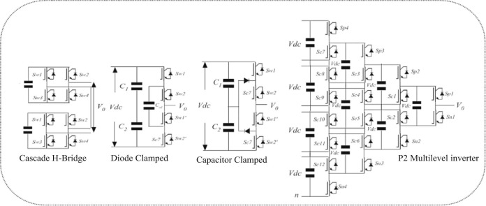 Investigation on stacked cascade multilevel inverter by employing
